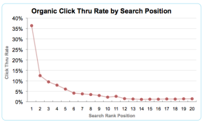 user centric study click through rates vs serp